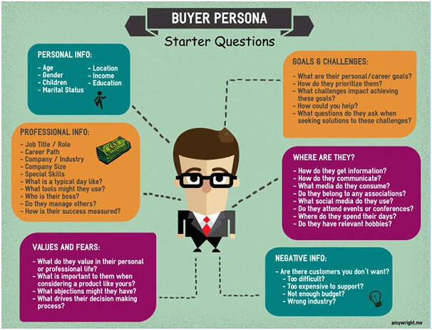 Buyer Persona Questions