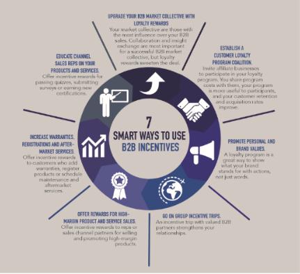7 Smart Ways to Use B2B Incentives