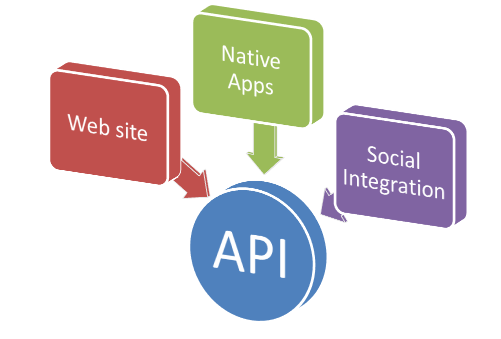API Integrations Graphic