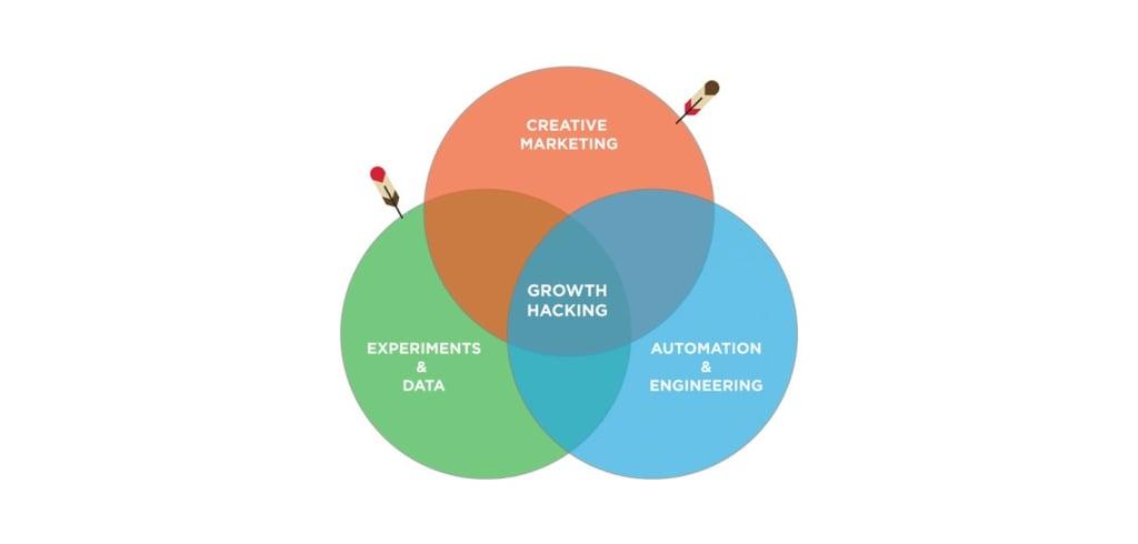 growth-hacking-edit-1078x516.jpg